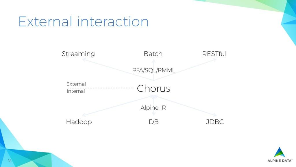18 External interaction Streaming RESTful Batch...