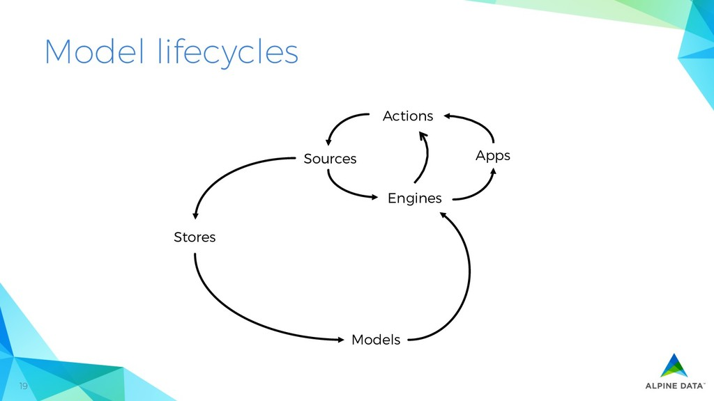 19 Model lifecycles Sources Stores Models Engin...