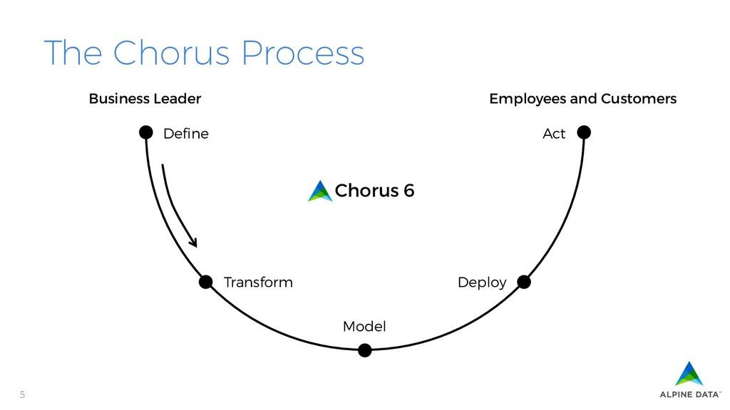 5 Define Act Transform Deploy Model Business Lea...