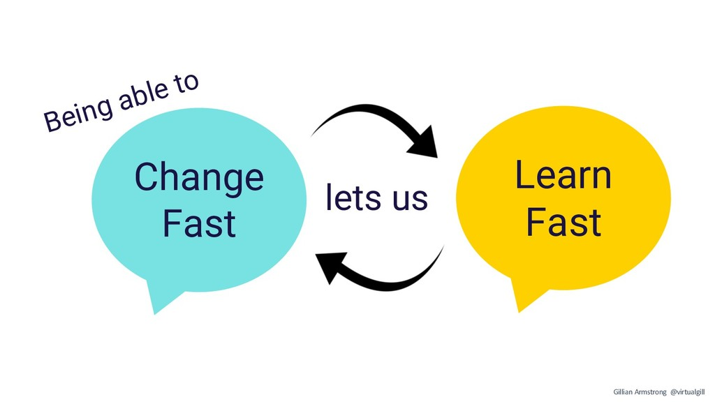 Change Fast Learn Fast lets us Being able to Gi...