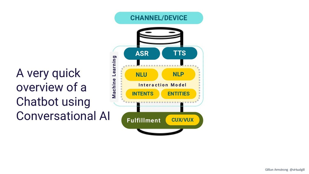 CHANNEL/DEVICE NLU NLP INTENTS ENTITIES I n t e...