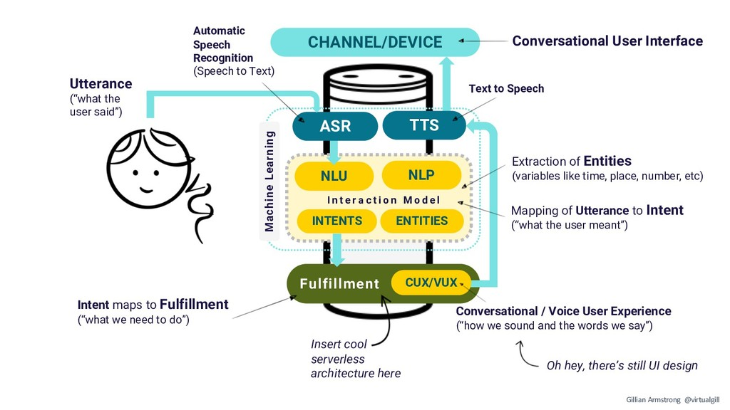 CHANNEL/DEVICE NLU NLP INTENTS I n t e r a c t ...