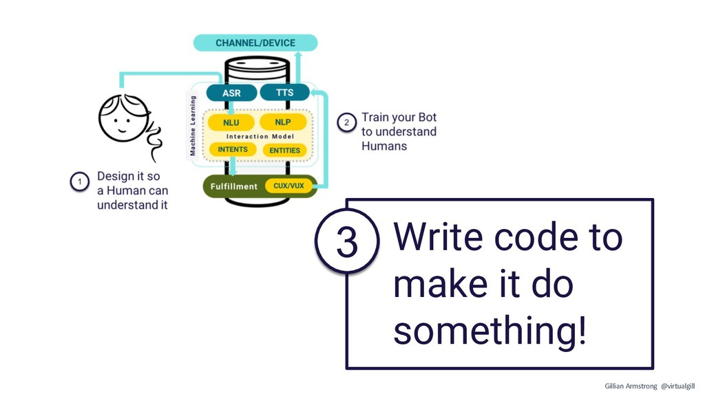 Write code to make it do something! 3 Gillian A...