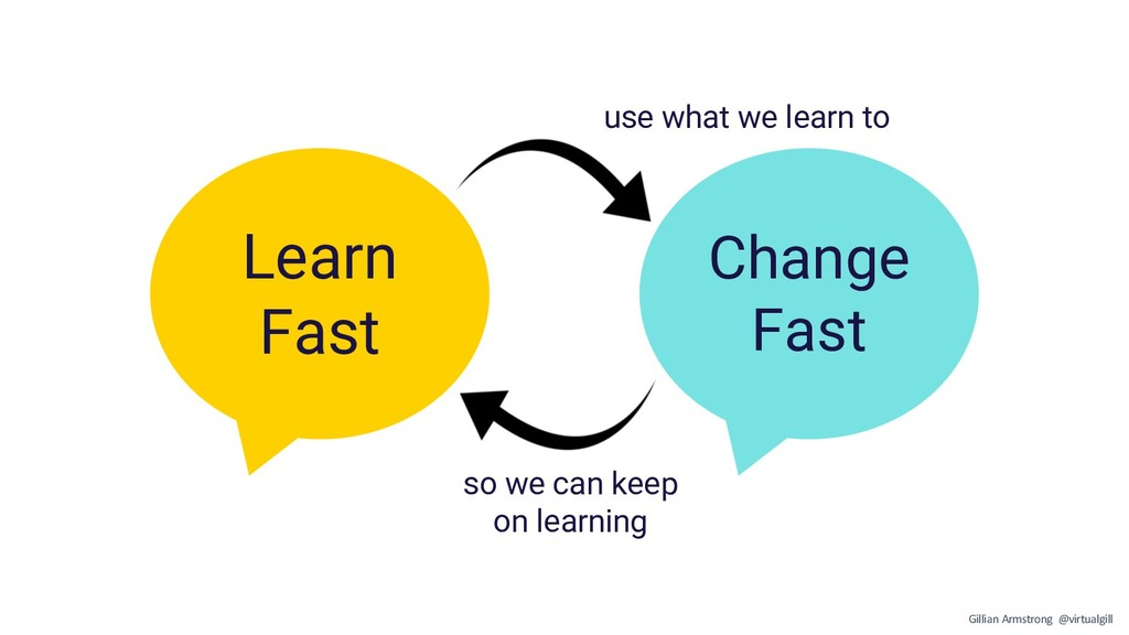 Change Fast Learn Fast use what we learn to so ...