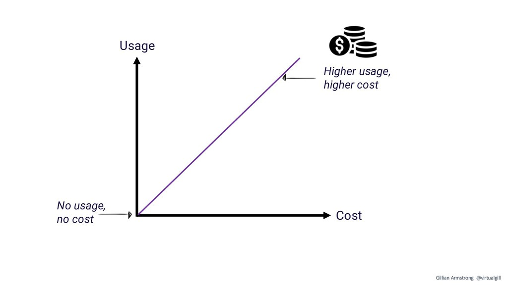 Cost Usage No usage, no cost Higher usage, high...