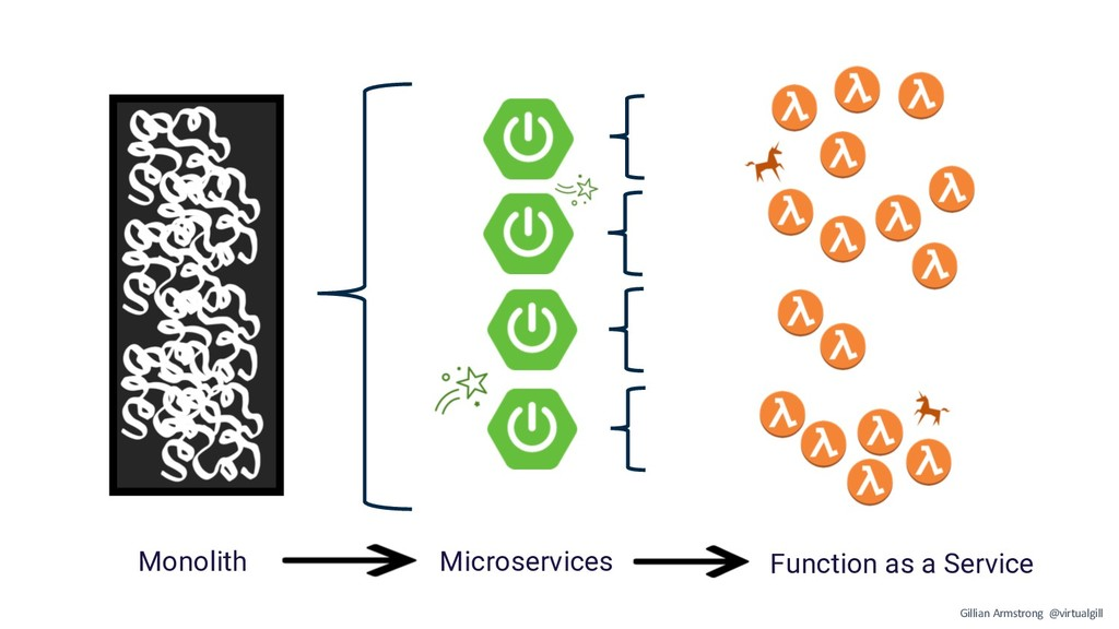 Monolith Microservices Function as a Service Gi...
