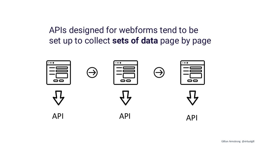 API API API APIs designed for webforms tend to ...