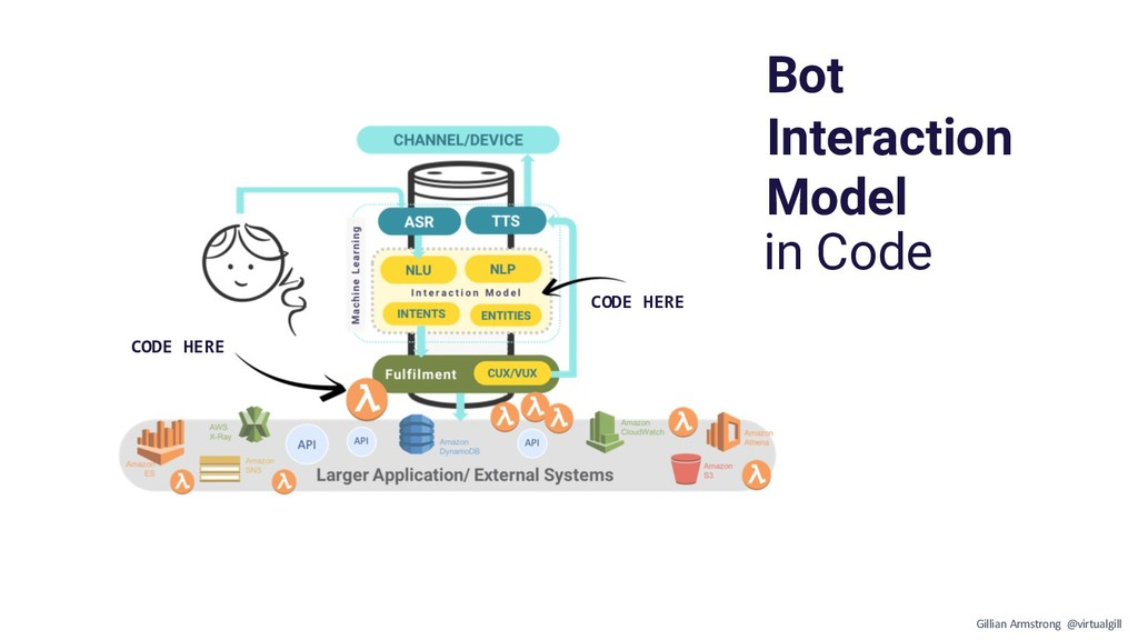 CODE HERE CODE HERE Bot Interaction Model in Co...