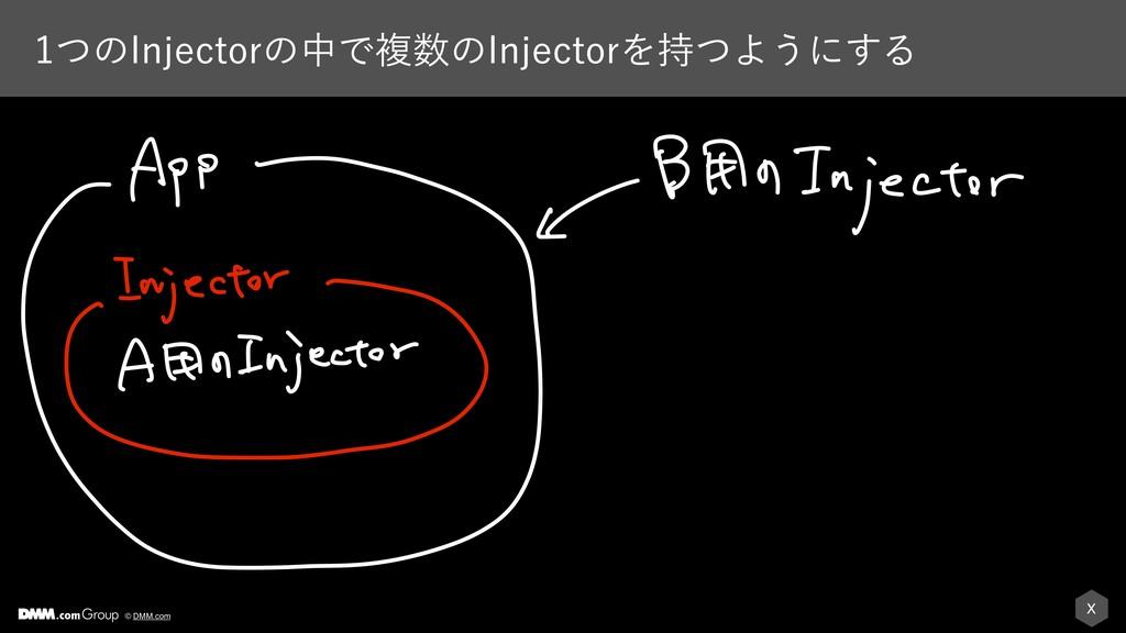 X © DMM.com ͭͷ*OKFDUPSͷதͰෳͷ*OKFDUPSΛͭΑ͏ʹ͢Δ