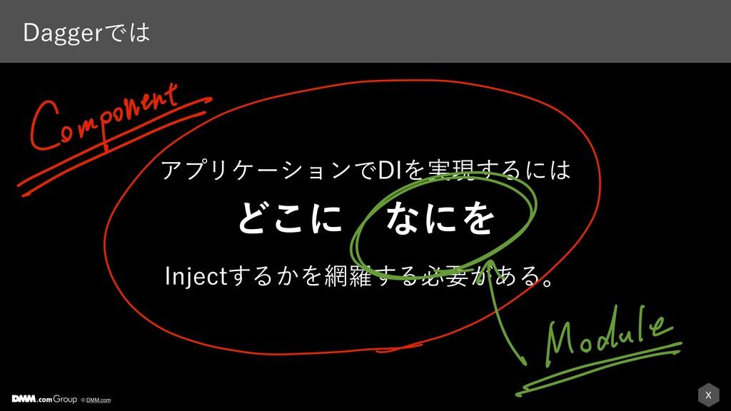 X © DMM.com %BHHFSͰ ΞϓϦέʔγϣϯͰ%*Λ࣮ݱ͢Δʹ Ͳ͜ʹɹͳʹ...