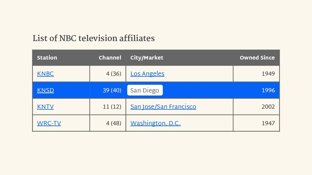 Station Channel City/Market Owned Since KNBC 4 ...