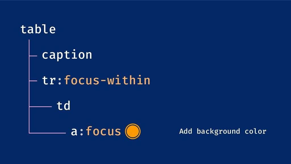 table caption tr:focus-within td a:focus Add ba...