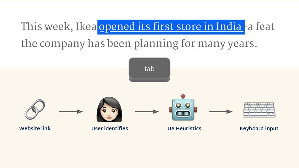 Website link User identifies UA Heuristics Keybo...
