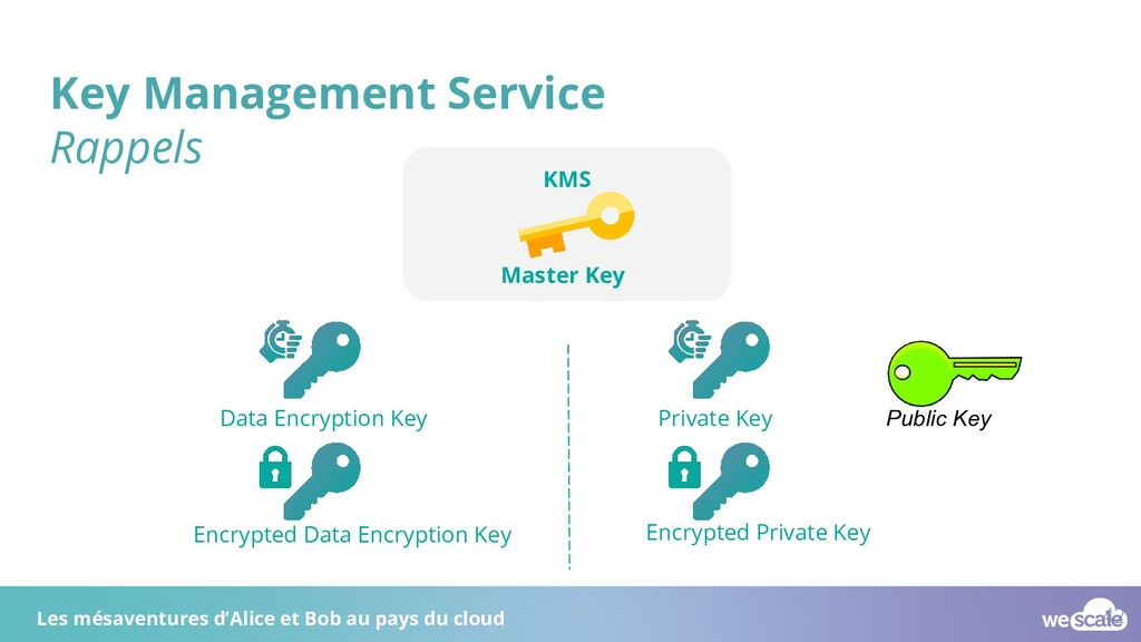 Key Management Service Rappels Data Encryption ...