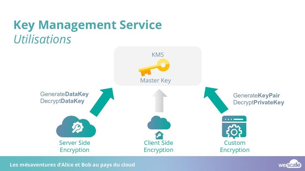 Key Management Service Utilisations KMS Master ...