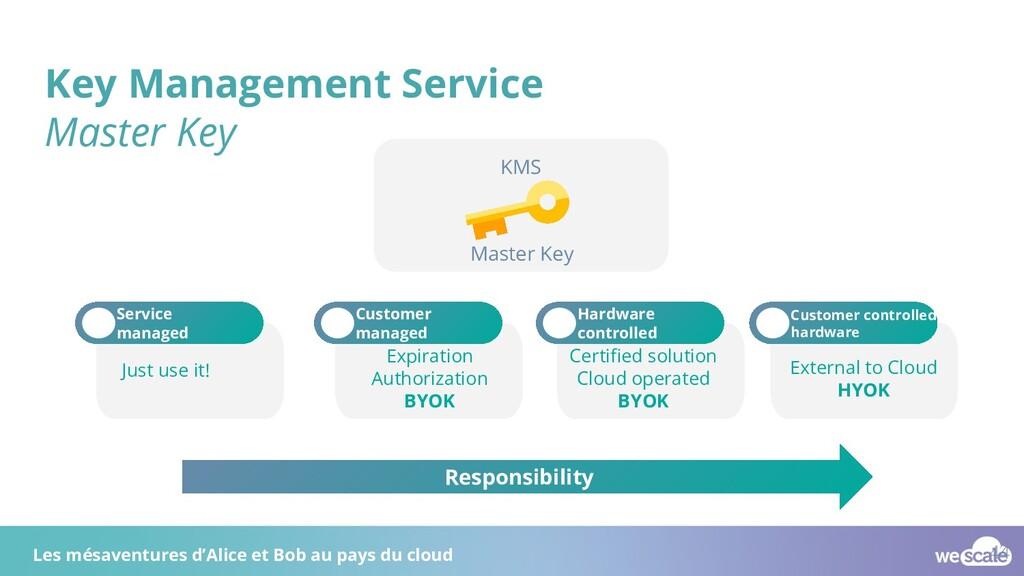 Key Management Service Master Key KMS Master Ke...