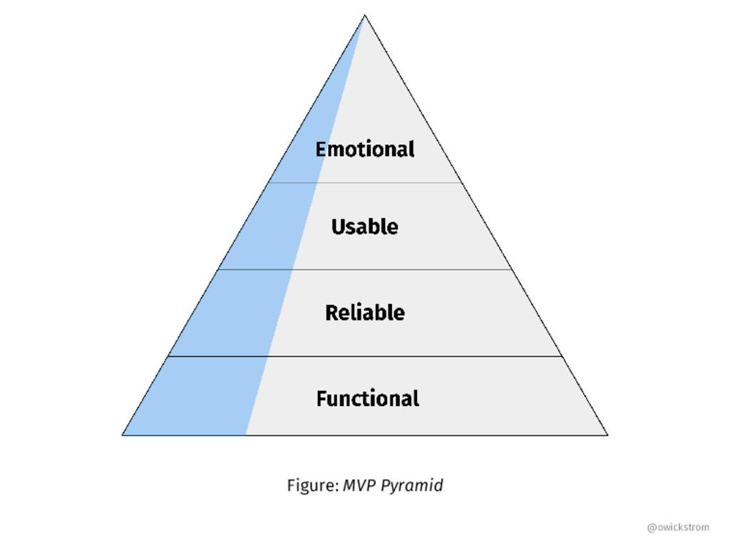 Figure: MVP Pyramid @owickstrom