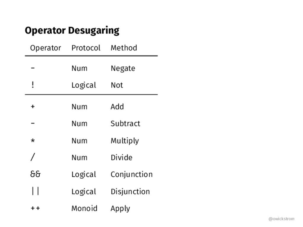 Operator Desugaring Operator Protocol Method - ...