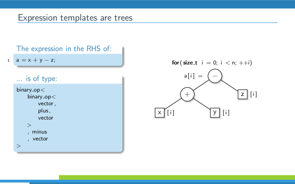 Expression templates are trees The expression i...