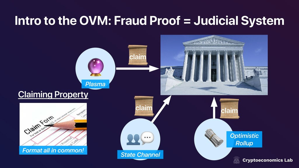 Intro to the OVM: Fraud Proof = Judicial System...
