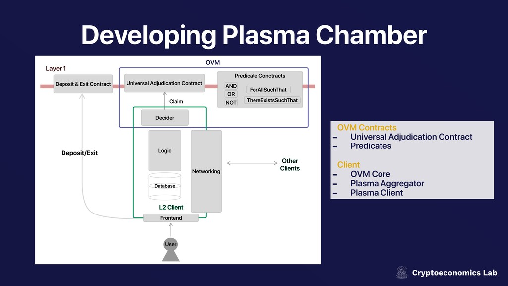Developing Plasma Chamber OVM Contracts - Unive...
