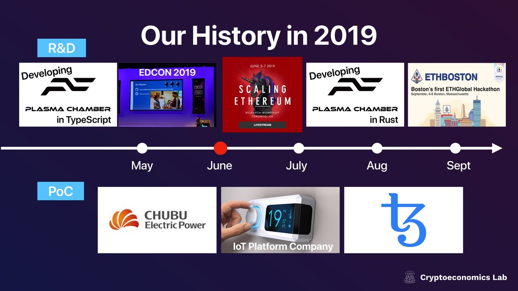 Our History in 2019 May R&D Aug June July Sept ...