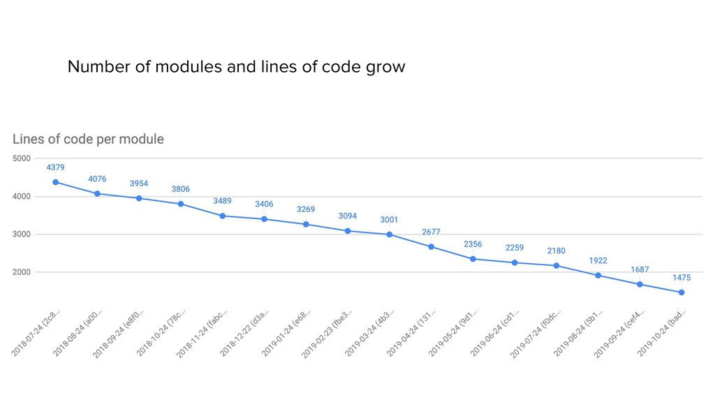 Number of modules and lines of code grow