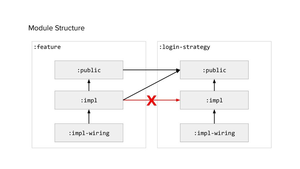 :login-strategy Module Structure :public :impl ...