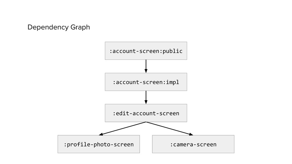 Dependency Graph :camera-screen :profile-photo-...