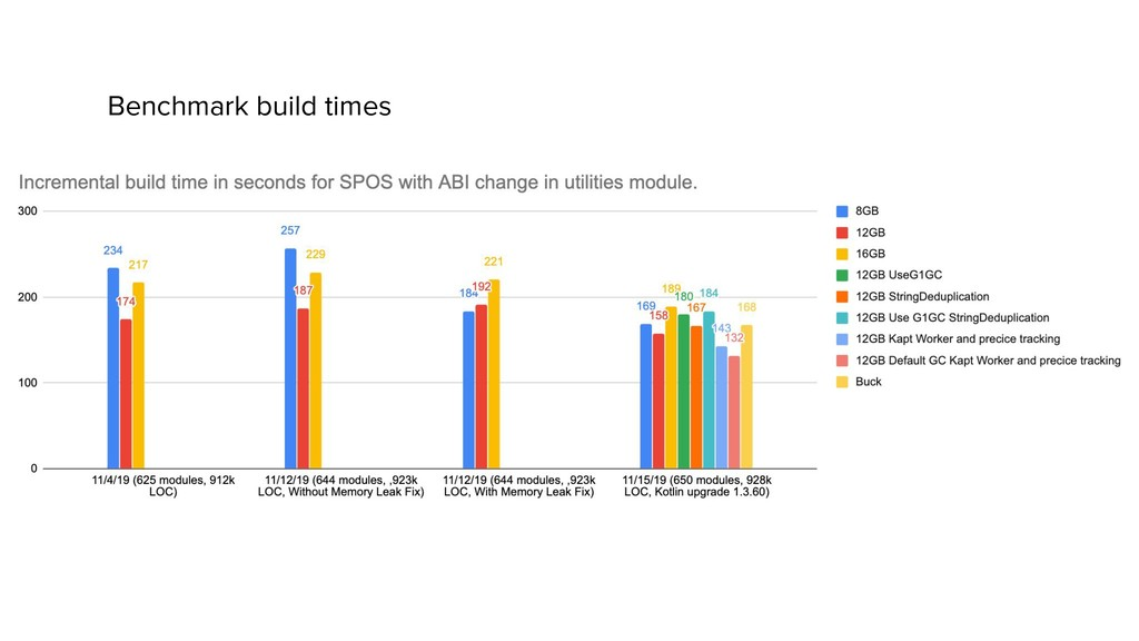 Benchmark build times