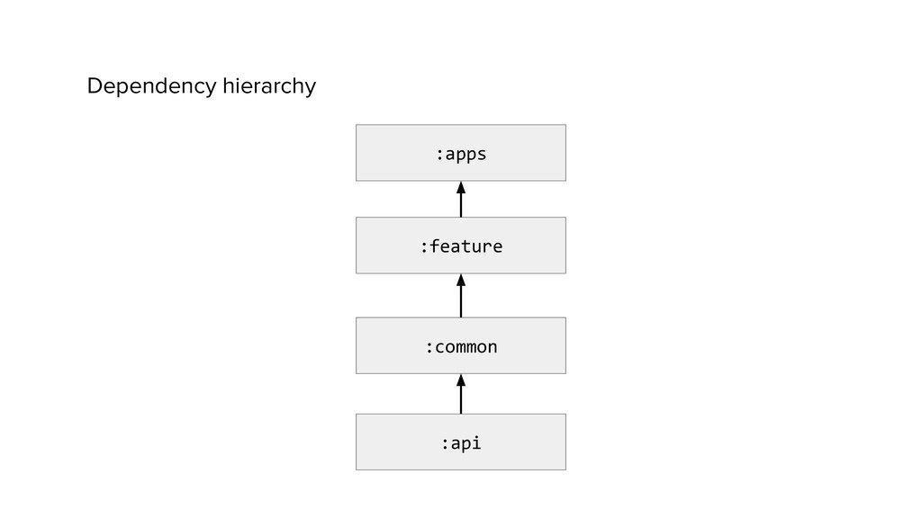 Dependency hierarchy :apps :feature :common :api
