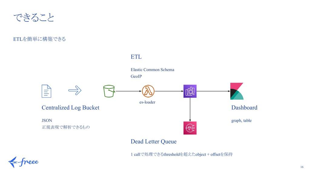16 できること ETLを簡単に構築できる ETL Elastic Common Schema...