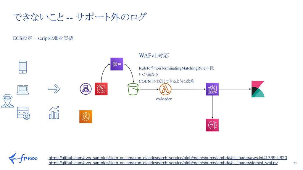 23 できないこと -- サポート外のログ ECS設定 + script拡張を実装 WAFv1...