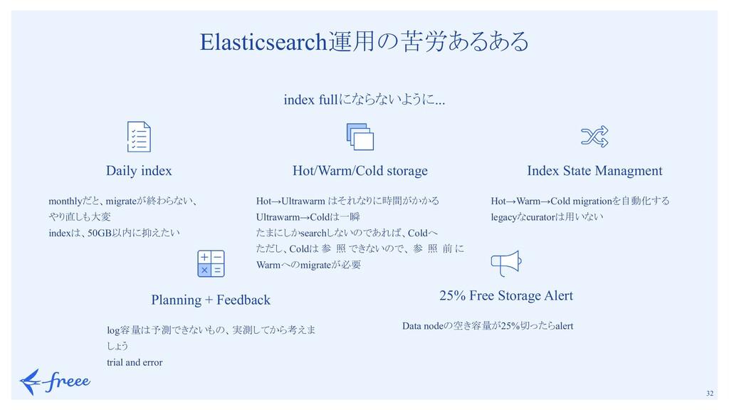 32 Elasticsearch運用の苦労あるある index fullにならないように....