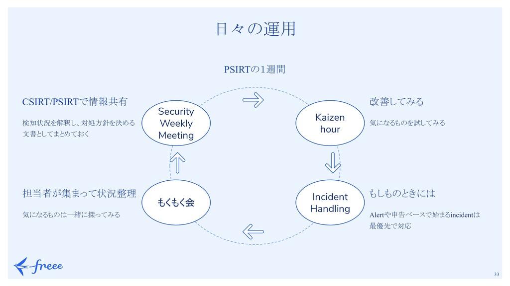 33 日々の運用 PSIRTの1週間 Security Weekly Meeting もく...