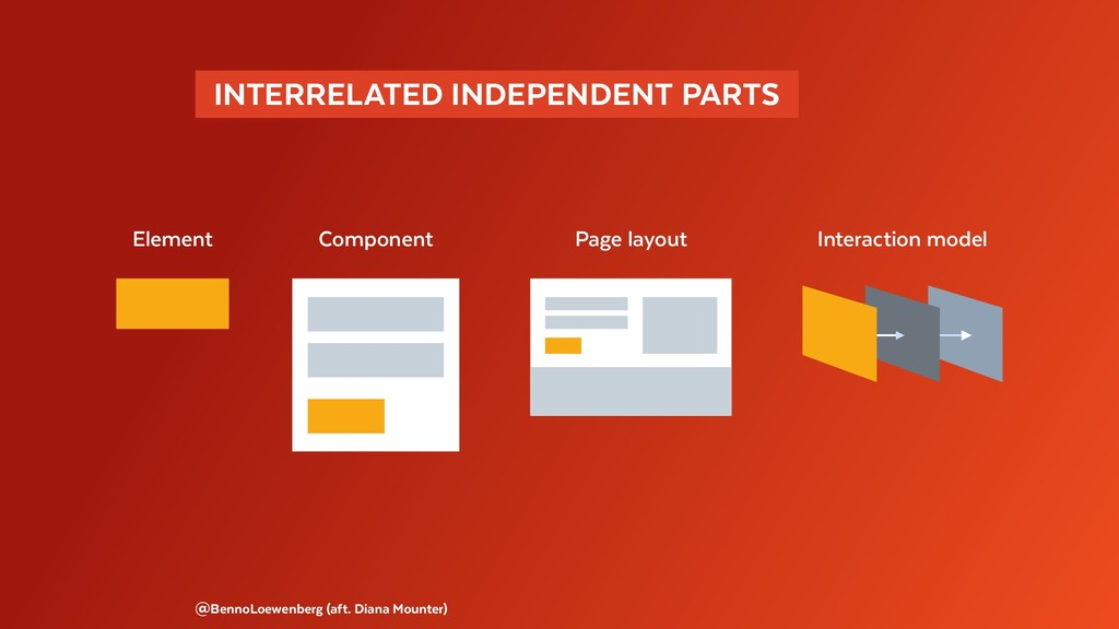 INTERRELATED INDEPENDENT PARTS  @BennoLoewenb...
