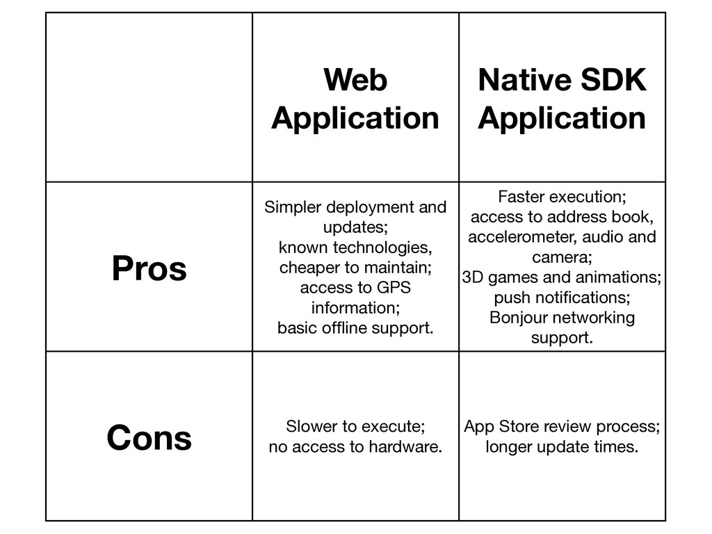 Web Application Native SDK Application Pros Sim...