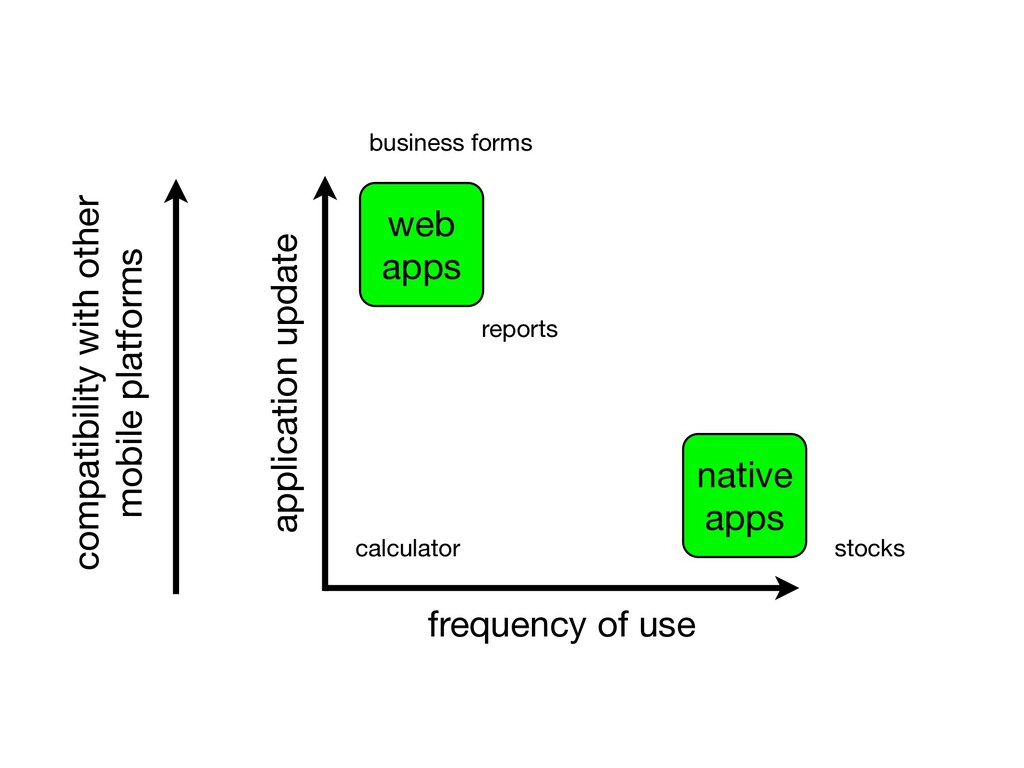 application update frequency of use native apps...