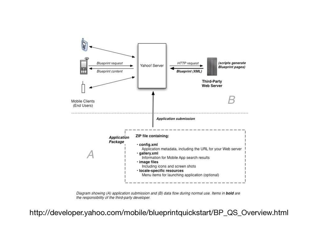 http://developer.yahoo.com/mobile/blueprintquic...