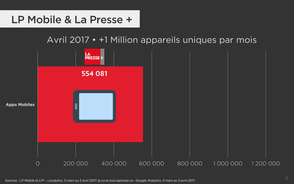 11 LP Mobile & La Presse + Avril 2017 • +1 Mill...