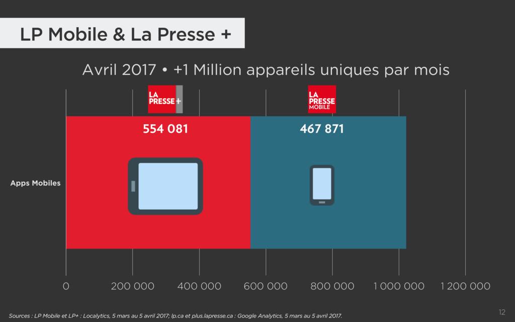 12 LP Mobile & La Presse + Avril 2017 • +1 Mill...