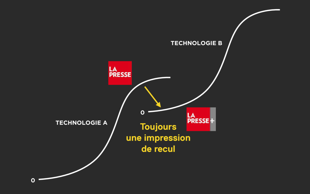 0 TECHNOLOGIE A TECHNOLOGIE B 0 Toujours