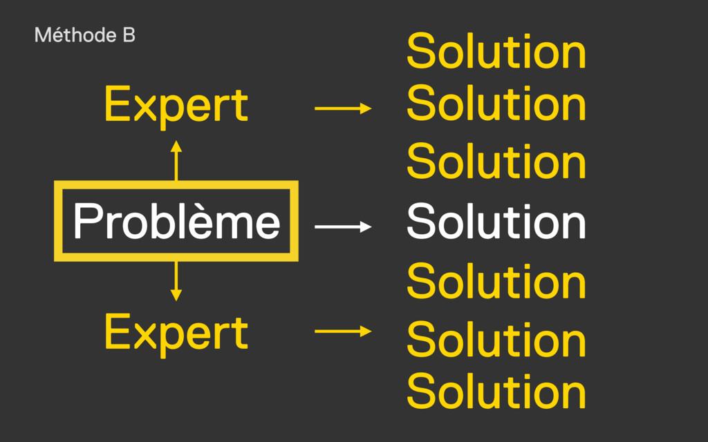 Problème Solution Solution Solution Solution So...