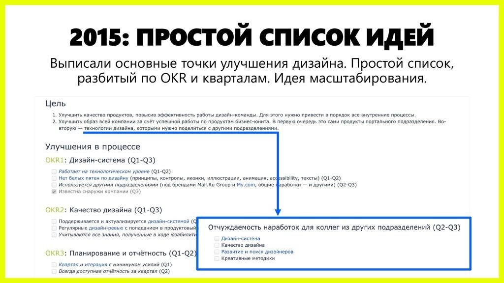 2015: ПРОСТОЙ СПИСОК ИДЕЙ Выписали основные точ...