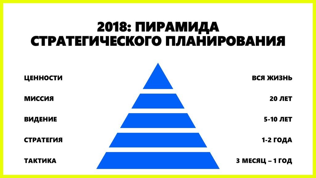 2018: ПИРАМИДА СТРАТЕГИЧЕСКОГО ПЛАНИРОВАНИЯ ЦЕН...
