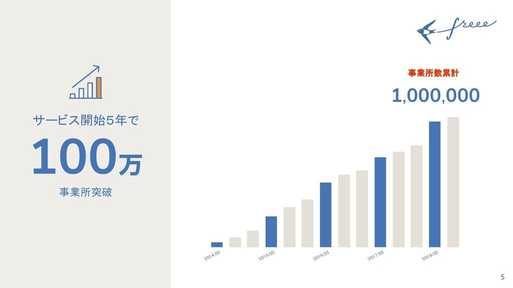5 100万 サービス開始5年で 1,000,000 事業所数累計 事業所突破
