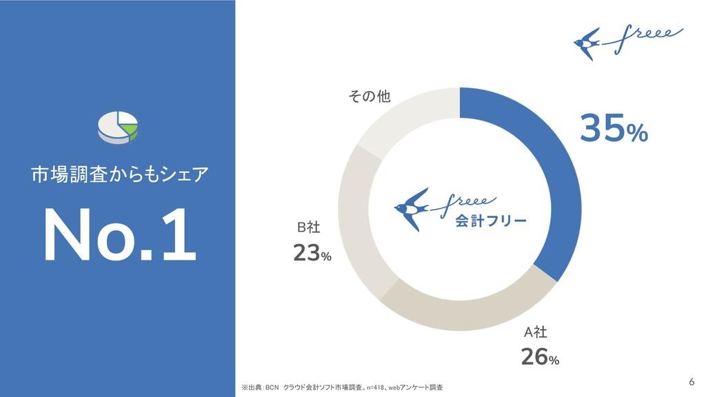 6 市場調査からもシェア No.1 35% A社 B社 その他 26% 23% ※出典:BCN...
