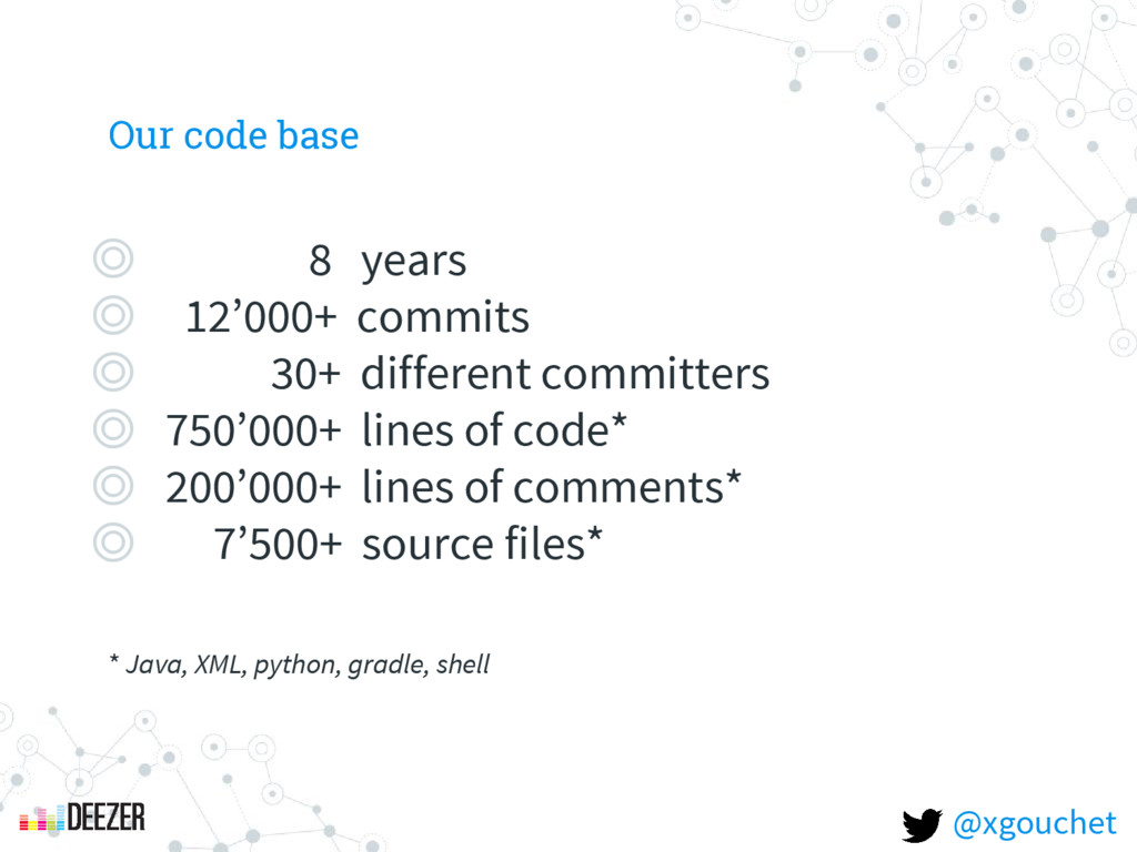 Our code base ◎ 8 years ◎ 12'000+ commits ◎ 30+...