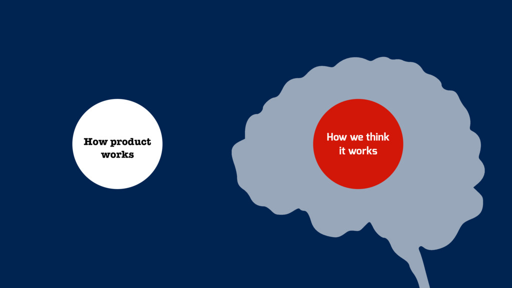 How product works How we think it works
