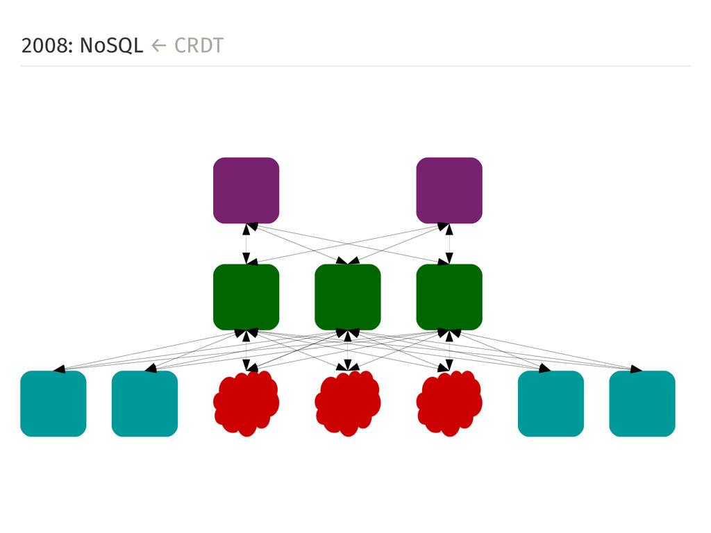2008: NoSQL ← CRDT